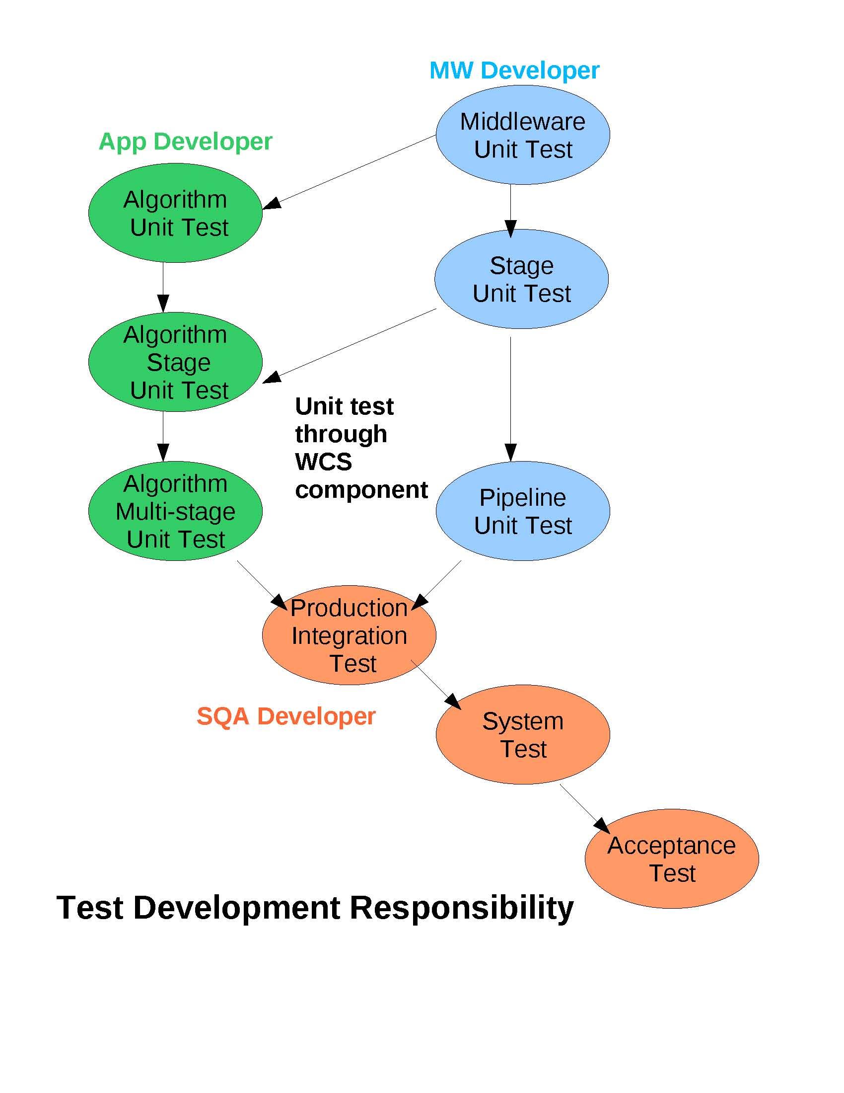 unit 6 software design and development 12 software development  1215 unit test 1216 software integration test  design reviews completed b) unit tests completed c).