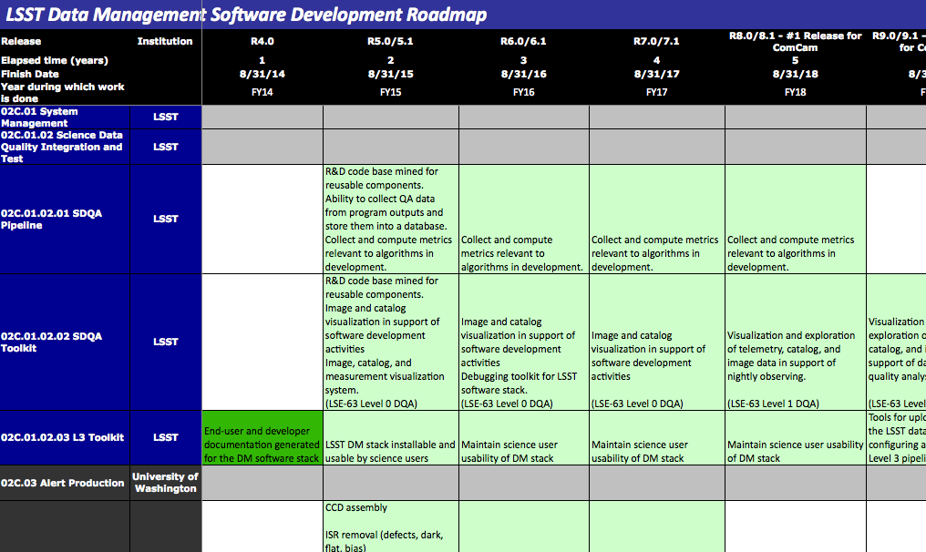 Project Planning For Software Development Lsst Dm Developer Guide